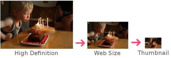 Dans Piwigo, 1 photo = 3 tailles : haute définition, taille web et miniature