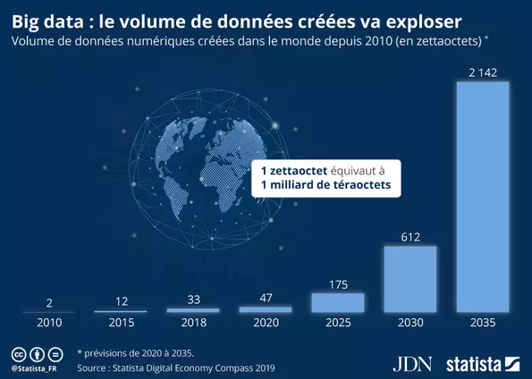 explosion volume données